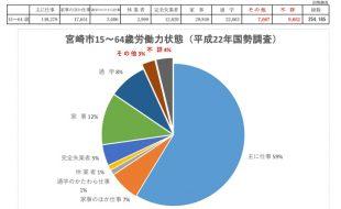 平成22年度国勢調査